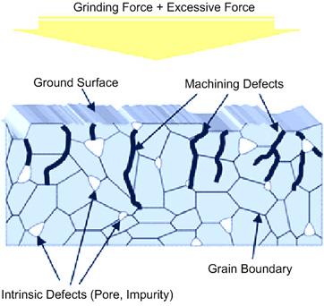 Engineering Ceramic Microstructures And Machining