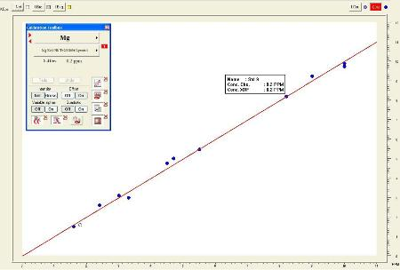 Calibration curve of magnesium in polyethylene at a very low concentration level
