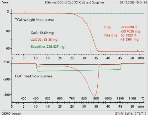TGA and DSC curves of sapphire, CaCO3 and CaO measured according to the sapphire method. Heating rate 20 K/min; crucible: 150-μL Pt with lid.