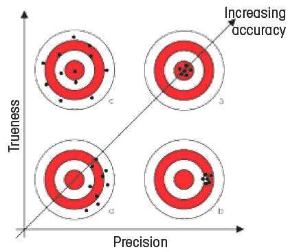 The better the precision of an analytical procedure, the smaller is the random error of measurement of the individual values from the mean value. The trueness is independent of the precision. It describes the difference between the mean value and the true value (here the center of the target board).