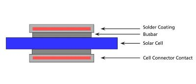 Drawing of a solder interconnect of a solar cell bus line.