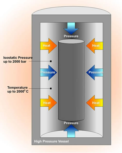 Schematic of the Hot Isostatic Pressing Process