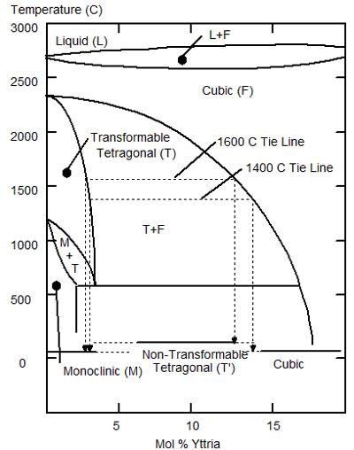 a diagram of an atom of chromium diagram of zirconium