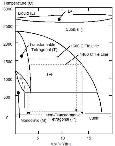 Phase diagram for the Zirconia Yttria system