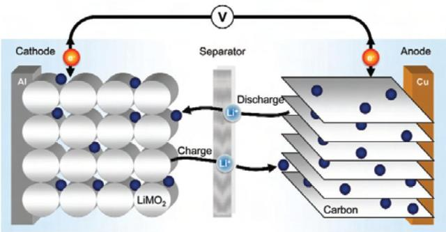Article on lithium ion battery diagram