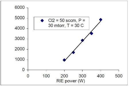 etch rate of p doped polysilicon against rie power
