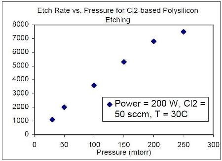 at higher pressures mask undercutting is observed the etch rate of p doped polysilicon against rie power is shown in figure 2