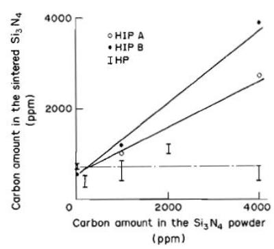 Thermodynamics of gas solid reaction under hiping conditions figure 1 carbon amount of sintered silicon nitride hip a hip treated sample at 1823 k and 60 mpa for 1 h hip b hip treated sample at 1973 k and 60 mpa ccuart