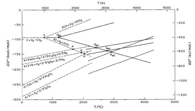 thermodynamics of gas