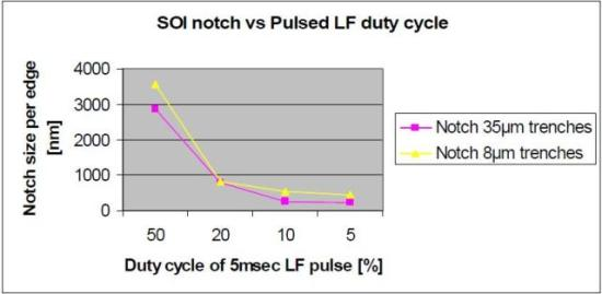 Graph showing SOI notch control vs. Duty Cycle