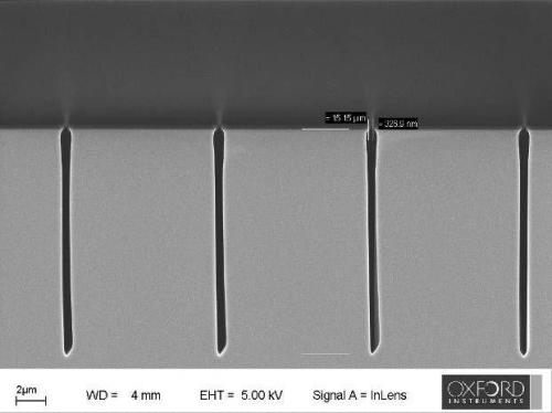 300nm features etched />15µm deep (AR 50:1)