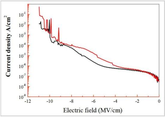 Variation of current density with electric field for ICP-CVD SiO2 film deposited 120°C.