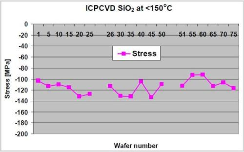 ICPCVD SiO2 film stress repeatability over 75 wafers