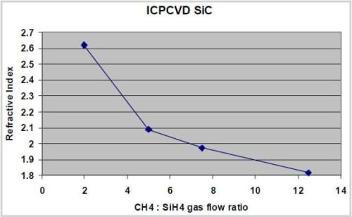 Variation of refractive index with methane/silane gas flow ratio