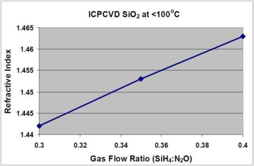 ariation of refractive index with SiH4:N2O gas ratio