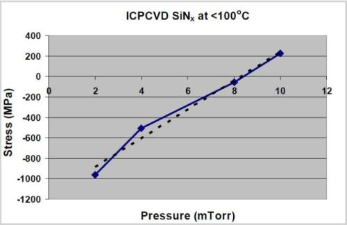 Variation of SiNx film stress with process pressure