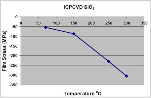 Variation of SiO2 film stress with temperature