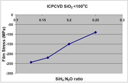 Variation of SiO2 film stress with SiH4:N2O gas ratio
