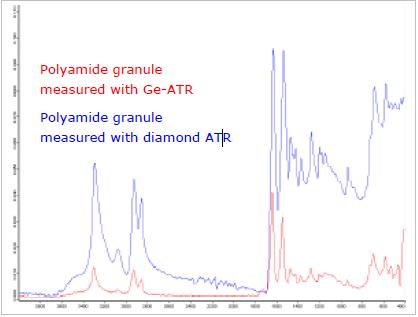Polyamide measured with Germanium- and Diamond-ATR.