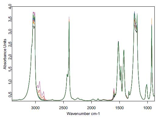 Spectra of chloroform extracts with a hydrocarbon content between 0 and 100 ppm.