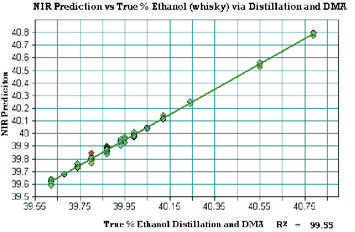 Cross validation of ethanol content of a Whisky sample. The RMSECV is +/1 0.015 with an R2 of 99.55.