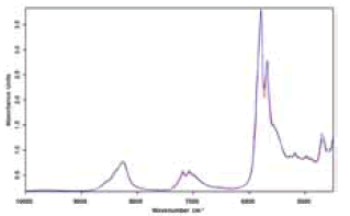 FT-NIR absorption spectra of oil samples in the range of 4,500 to 10,000 cm-1.