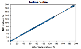 Validation results of the Iodine Value (IV) calibration, based on a variety of different oils.