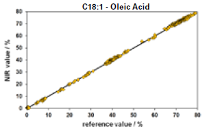 Validation results for Oleic Acid, based on various edible oils like palm, soya and sunflower oil.