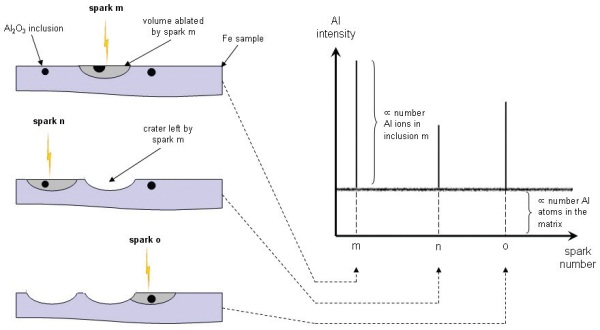 Analysis of Steel Inclusions Using Optical Emission Spectroscopy