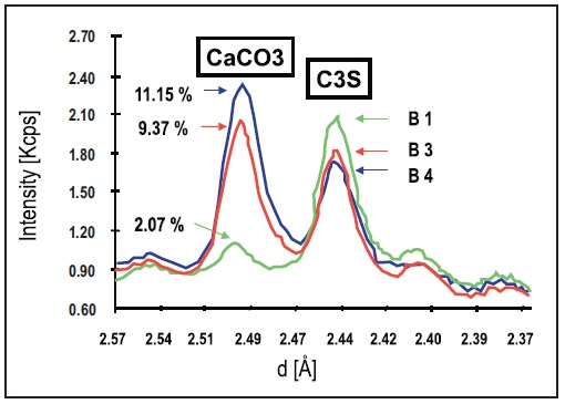 XRD scans on three white cement pellets containing different concentrations of CaCO3.