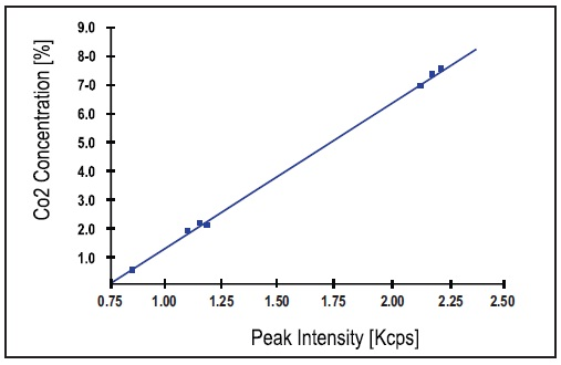 Calibration curve obtained using 8 grey cement standards also with peak intensities.