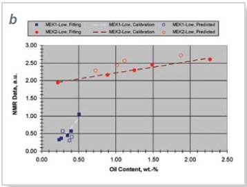 Graphs showing calibration data for (a) all, and (b) low oil content wax samples. Solid symbols represent data points accounted in calibrations and used for fitting; open symbols correspond to data points excluded from fitting to improve standard deviations and correlation coefficients of the calibration procedure; dashed lines are the calibration curves.