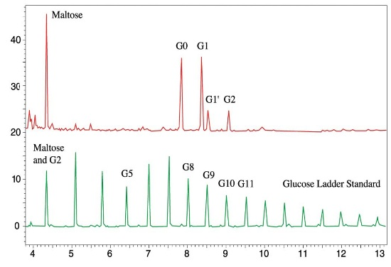 Separation of G0, G1, and G2 glycan species. Representative data (top trace) shows separation of N-linked oligosaccharides G0, G1, G1' and G2 using the Carbohydrate Labeling & Analysis Assay Kit (Beckman Coulter p/n 477600).