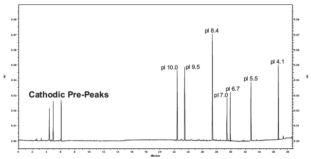 cIEF Separations of Synthetic Peptide pI Markers. It contains an electropherogram of seven synthetic peptide markers using the basic pH gradient cIEF separation method. The mobilization step was extended from 35 to 40 minutes to enable the detection of the pI 4.1 marker.