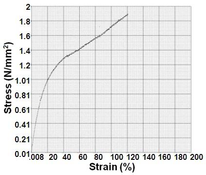 Suitability Assessment Of Ethylene Vinyl Acetate Eva As