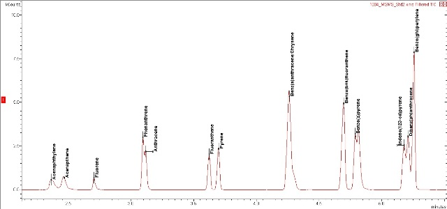 100 ng/g standard with Chromatoprobe, TIC MRM chromatogram.