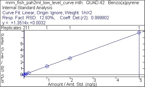 Example Calibration Curve for Benzo(a)pyrene, 1ng/g to 250 ng/g.