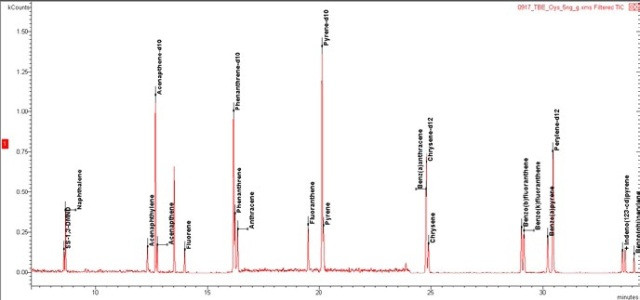 TIC-MRM chromatogram of oyster matrix spike by QuEChERS-SBSE-TBE, 5 ng/g.