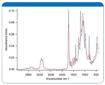 FT-IR spectra of the acrylic varnish, uncured (blue) and 100 % cured (red).
