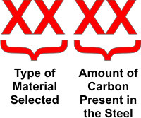 SAE/AISI Carbon Steel Naming Conventions