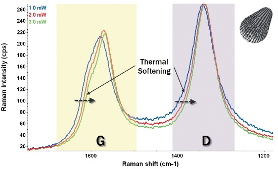 Effect of thermal softening with increasing laser power on multiwall carbon nanotubes (532 nm excitation laser)