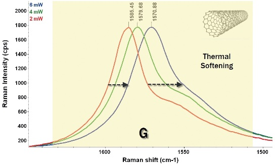 Effect of thermal softening with increasing laser power on singlewall carbon nanotubes (780 nm excitation laser)