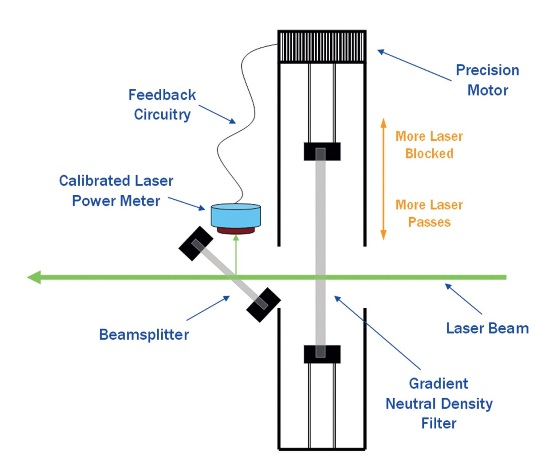 Principle of operation of Thermo Scientific Laser Power Regulator