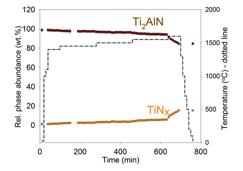 Phase abundance as a function of temperature for the decomposition of (a) Ti3SiC2, (b) Ti3AlC2, (c) Ti2AlC, and (d) Ti2AlN in vacuum.