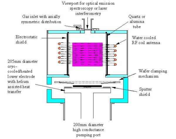 Nanoscale Etching In Inductively Coupled Plasmas