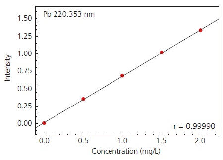Calibration Curve of Pb by ICP-AES.
