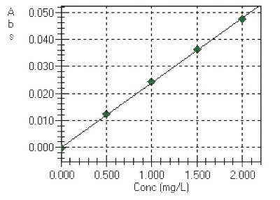Calibration Curve of Pb by FAAS.