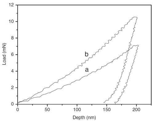 Typical load-displacement curves of(a) Ni-Co-CNTs composite coatings.