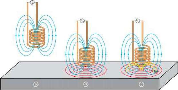 Eddy Current Array (ECA) Theory, Practice and Application