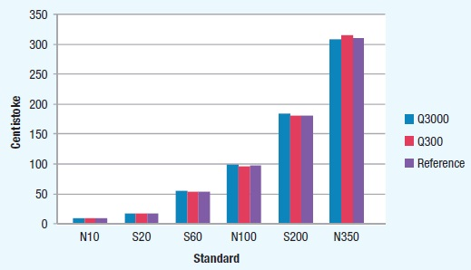 Performance of Q3000 compared to SpectroVisc Q300 over range of certified viscosity standards. The Q3000 performs consistently across the calibrated range, with a relative standard deviation less than 2%